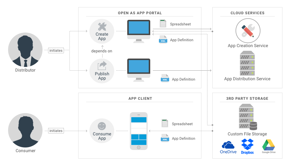 security for automated apps